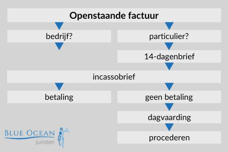 infographic-incassoprocedure-bedrijven-particulier-14-dagenbrief-incassobureau-incasso